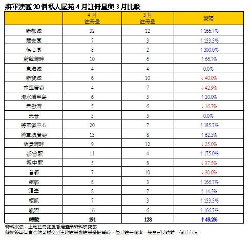 將軍澳區20個私人屋苑4月註冊量與3月比較(資料來源:土地註冊處及香港置業資料研究部)
