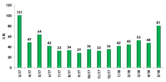 每月逾1,000萬元洋房註冊宗數(資料來源:土地註冊處及美聯物業房地產數據及研究中心)
