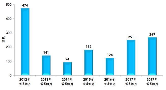 每年首五個月逾1,000萬元洋房註冊宗數(資料來源:土地註冊處及美聯物業房地產數據及研究中心)