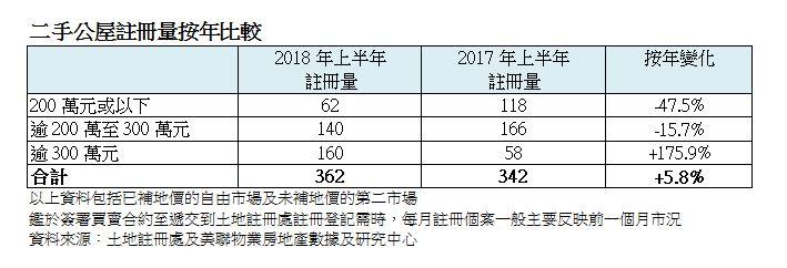 二手公屋註冊量按年比較(資料來源:土地註冊處及美聯物業房地產數據及研究中心)