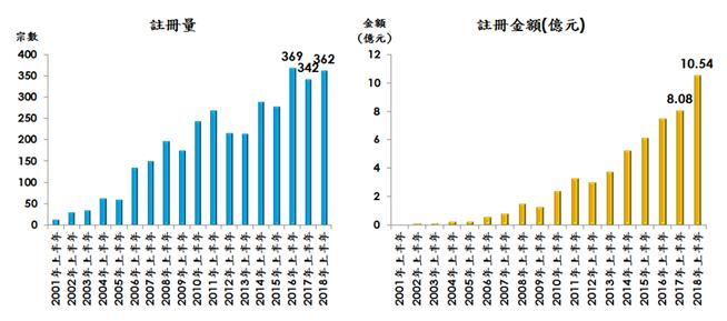 每年上半年整體二手公屋註冊量及金額(以上資料包括已補地價的自由市場及未補地價的第二市場;資料來源:土地註冊處及美聯物業房地產數據及研究中心)