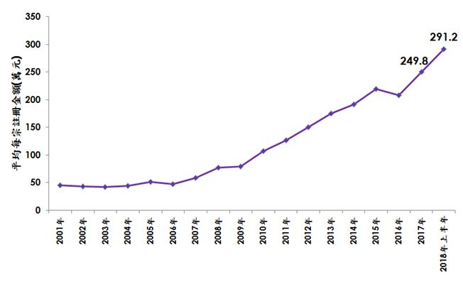每年平均每宗二手公屋註冊金額(萬元;以上資料包括已補地價的自由市場及未補地價的第二市場;資料來源:土地註冊處及美聯物業房地產數據及研究中心)