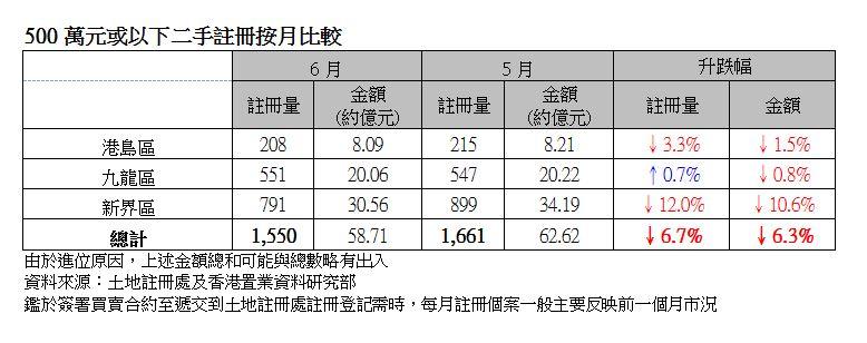 500萬元或以下二手註冊按月比較(由於進位原因,上述金額總和可能與總數略有出入;資料來源:土地註冊處及香港置業資料研究部)