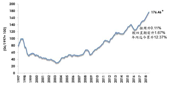 美聯樓價指數(*最新8月1日至8月7日美聯樓價指數,主要反映7月18日至7月24日的二手市況;美聯樓價指數乃根據全港100個著名中小型私人屋苑的成交個案,計算加權平均數,而於08年前則以50個屋苑計算;最新樓價指數是以美聯物業收集於該週簽訂正式買賣合約的成交計算,大致反映兩週前簽臨時買賣合約的交投,屬臨時數字。日後將根據土地註冊處的買賣登記個案而作出修訂。計算成交的過程或會刪減部份特殊的成交個案;資料來源:土地註冊處及美聯物業房地產數據及研究中心)