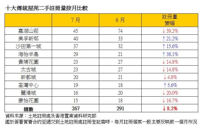 十大傳統屋苑二手註冊量按月比較(資料來源:土地註冊處及香港置業資料研究部;鑑於簽署買賣合約至遞交到土地註冊處註冊登記需時,每月註冊個案一般主要反映前一個月市況)