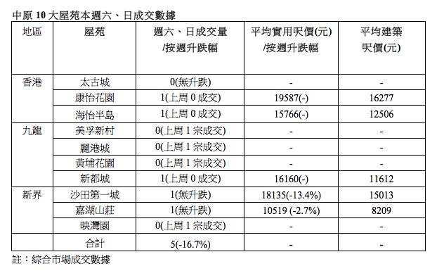 中原10大屋苑本週六、日成交數據(註:綜合市場成交數據)