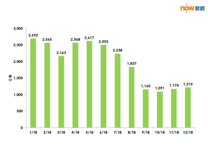 每月600萬元或以下二手住宅註冊量(鑑於簽署買賣合約至遞交到土地註冊處註冊登記需時,每月註冊個案一般主要反映前一個月市況;資料來源:土地註冊處及美聯物業房地產數據及研究中心)