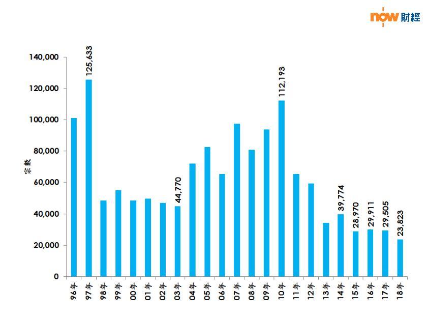 每年600萬元或以下二手住宅註冊量(鑑於簽署買賣合約至遞交到土地註冊處註冊登記需時,每月註冊個案一般主要反映前一個月市況;資料來源:土地註冊處及美聯物業房地產數據及研究中心)