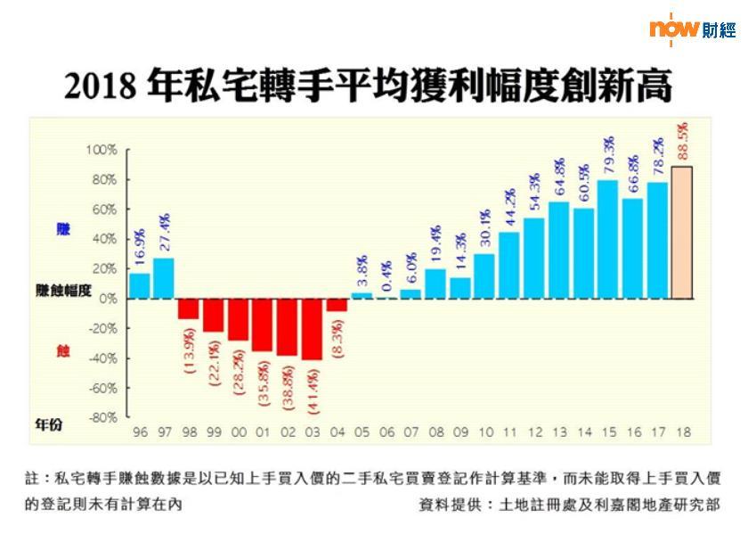 2018年私宅轉手平均獲利幅度創新高(資料來源:土地註冊處及利嘉閣地產研究部)