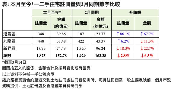 一二手住宅註冊量按月比較(資料來源:土地註冊處及香港置業資料研究部)
