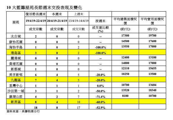 10大藍籌屋苑長節週末交投表現及變化(資料來源:美聯物業分行)