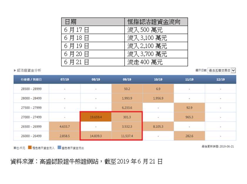 (資料來源:高盛認股證牛熊證網站,截至2019年6月21日)