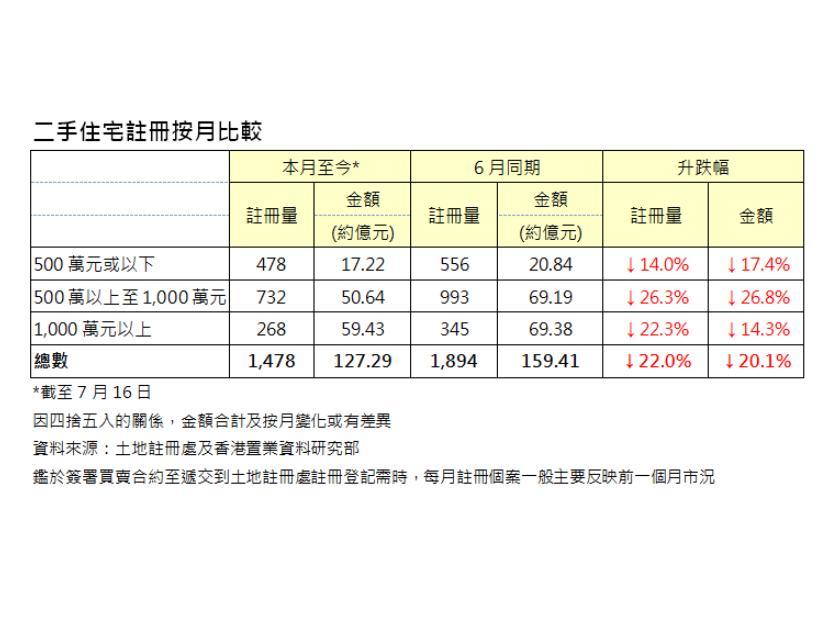二手住宅註冊按月比較(*截至7月16日;因四捨五入的關係,金額合計及按月變化或有差異;資料來源:土地註冊處及香港置業資料研究部;鑑於簽署買賣合約至遞交到土地註冊處註冊登記需時,每月註冊個案一般主要反映前一個月市況)