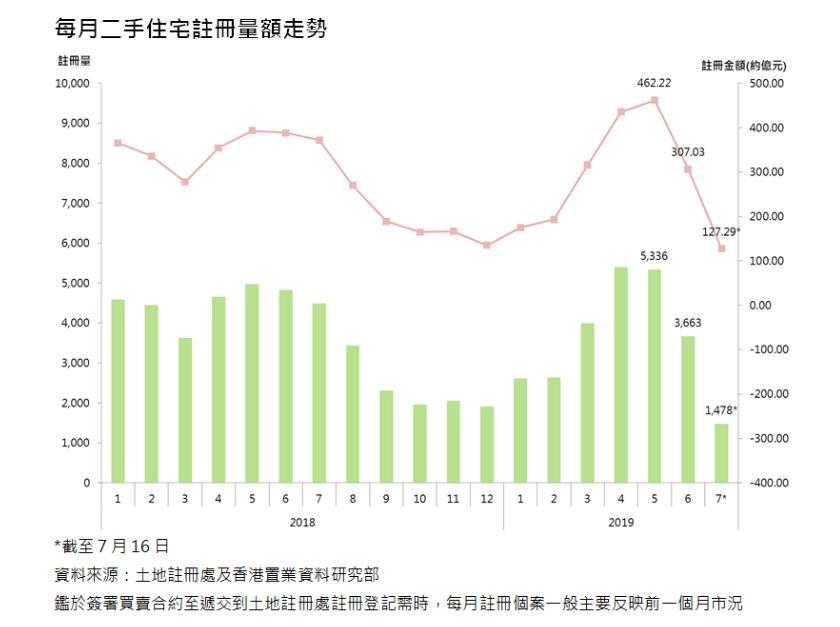 每月二手住宅註冊量額走勢(*截至7月16日;資料來源:土地註冊處及香港置業資料研究部;鑑於簽署買賣合約至遞交到土地註冊處註冊登記需時,每月註冊個案一般主要反映前一個月市況)