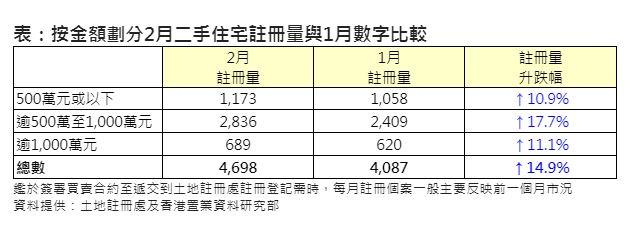 按金額劃分2月二手住宅註冊量與1月數字比較(資料來源:土地註冊處及香港置業資料研究部)