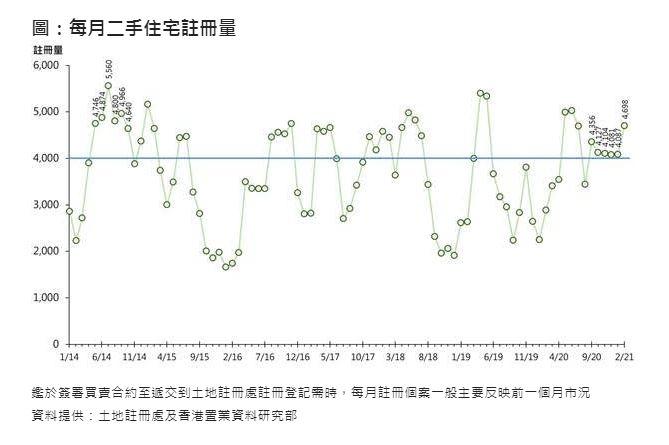 每月二手住宅註冊量(資料來源:土地註冊處及香港置業資料研究部)