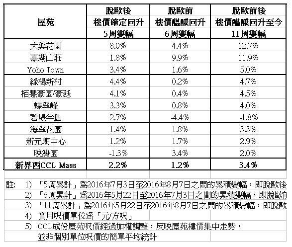 新界西CCL成份屋苑實呎變幅。(資料來源:中原地產研究部)