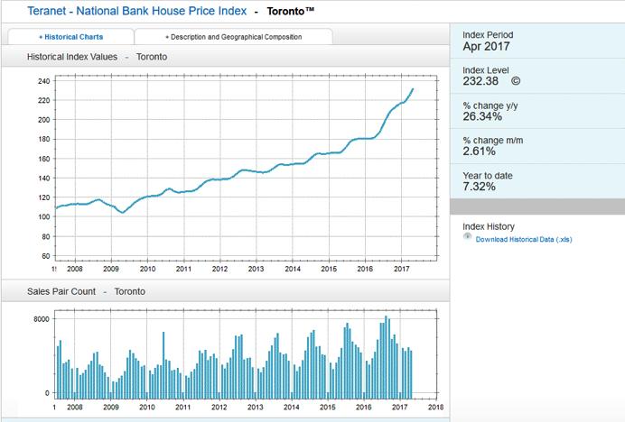 今年年初,多倫多房市大熱,地區平均樓價在一年內上升了33%,同時租金也隨著房價大幅上漲。(圖片來源:housepriceindex)