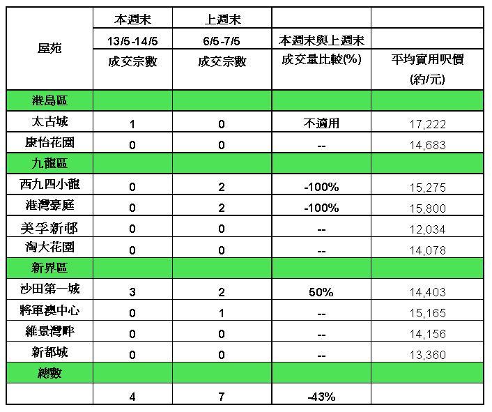 10大屋苑本週末交投及呎價(資料來源:香港置業分行)