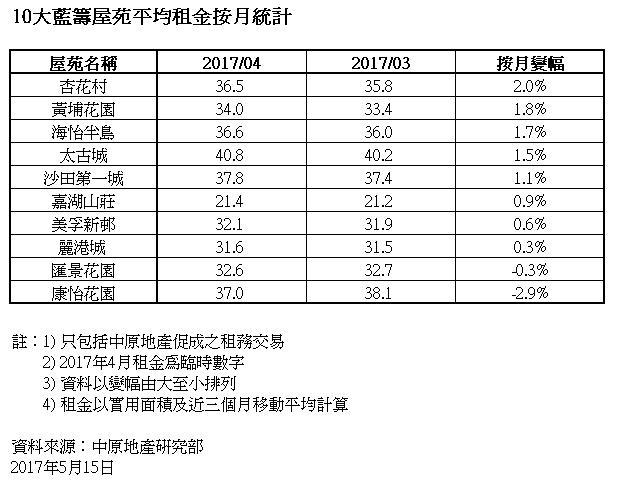 10大藍籌屋苑平均租金按月統計。(資料來源:中原地產研究部)