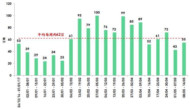 每週35個屋苑成交量(資料來源:美聯物業分行紀錄)