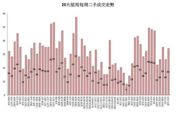 20大屋苑買賣成交宗數(*數字截至2017年5月14日;資料來源:香港置業分行及香港置業資料研究部)