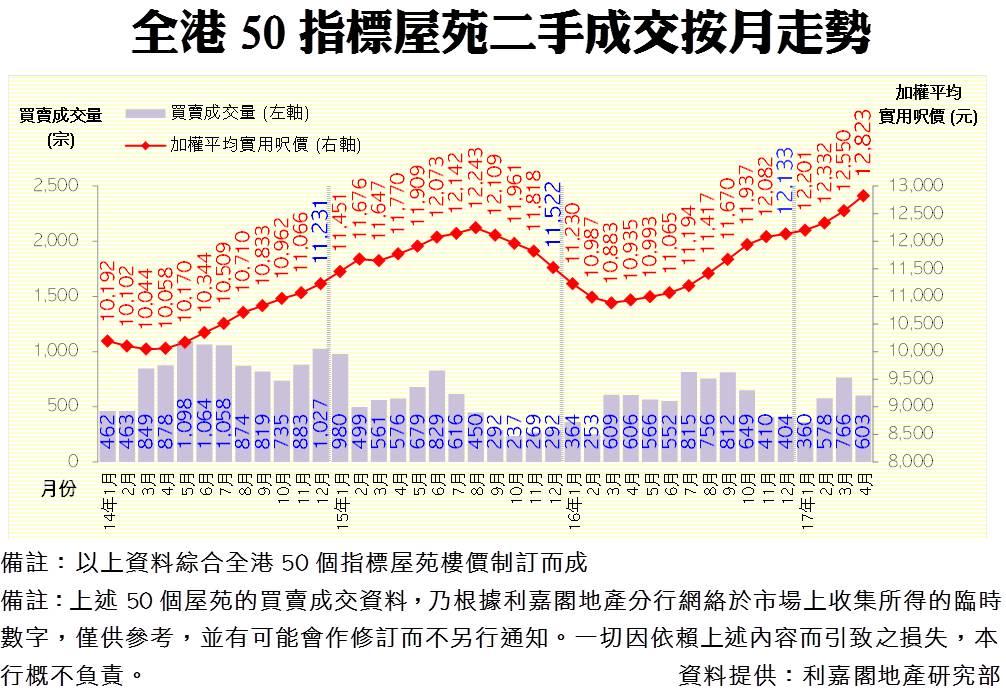 全港50指標屋苑二手成交按月走勢(資料來源:利嘉閣地產研究部)