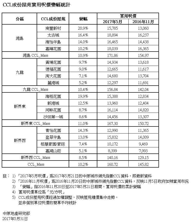 CCL成份屋苑實用呎價變幅統計。(資料來源:中原地產研究部)