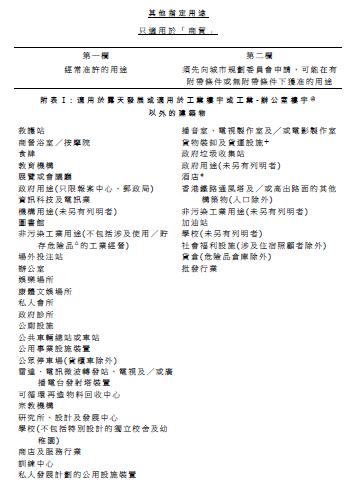 其他指定用途(商貿)表。