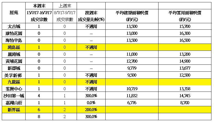 10大藍籌屋苑週末交投表現及變化(資料來源:美聯物業分行)