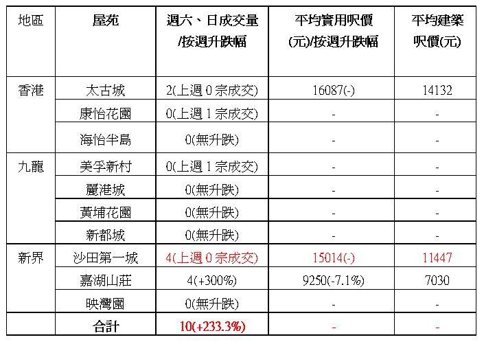 中原十大屋苑本週六、日成交數據(資料來源:中原地產)