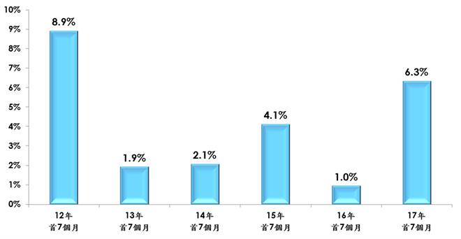 美聯租金走勢圖首七個月變化(以實用面積計算的平均呎租;資料來源:美聯物業房地產數據及研究中心)