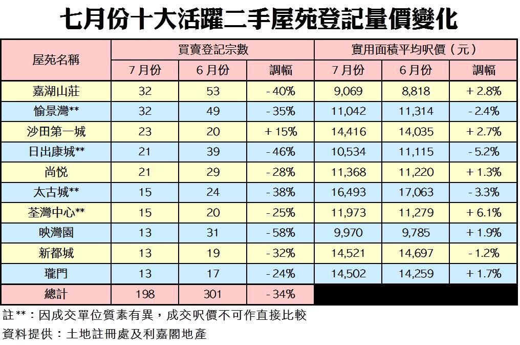 7月份10大活躍二手屋苑登記量價變化(資料來源:土地註冊處及利嘉閣地產)