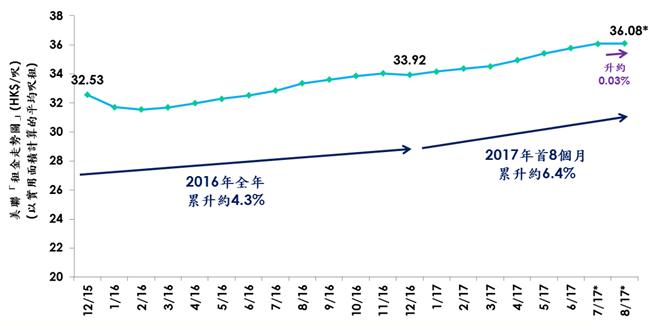 美聯租金走勢圖(以實用面積計算的平均呎租;資料來源:美聯物業房地產數據及研究中心)