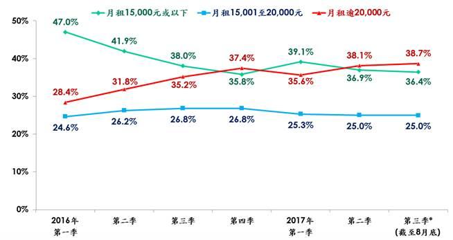 每季住宅租務個案按各類月租比率分布(*臨時數字;資料來源:美聯物業房地產數據及研究中心)
