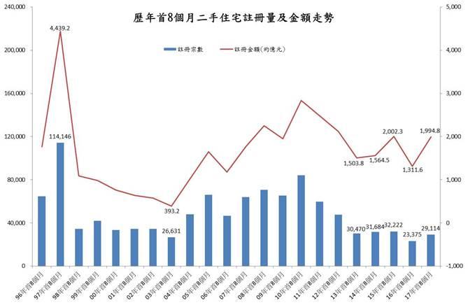 歷年首八個月二手住宅註冊量及金額走勢(資料來源:土地註冊處及香港置業資料研究部)