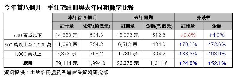 今年首八個月二手住宅註冊與去年同期數字比較(資料提供:土地註冊處及香港置業資料研究部)