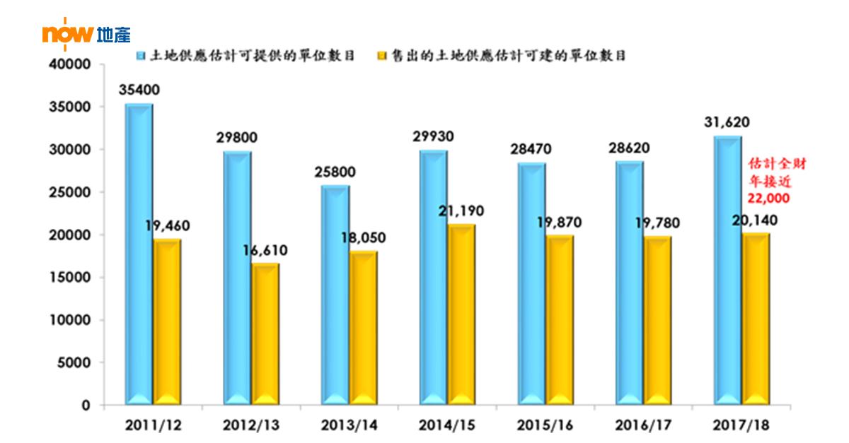 財政年度賣地計劃及售出土地供應估計可建的單位數目(*截至2017財年第三季發展局公佈的數字;實際單位數量視乎發展商設計;資料來源:發展局及香港置業資料研究部)