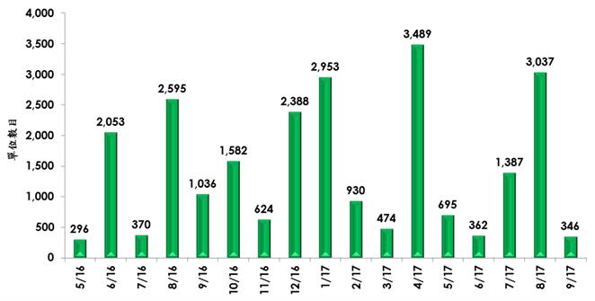 每月批出預售樓花同意書的住宅單位數目(已扣除重覆項目;上述項目包括私人及資助出售房屋;資料來源:美聯物業房地產數據及研究中心綜合地政總署資料)