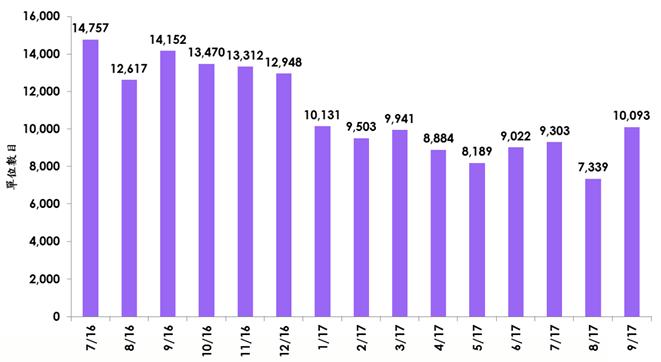 每月累積待批預售樓花同意書的住宅單位數目(上述項目包括私人及資助出售房屋;資料來源:美聯物業房地產數據及研究中心綜合地政總署資料)