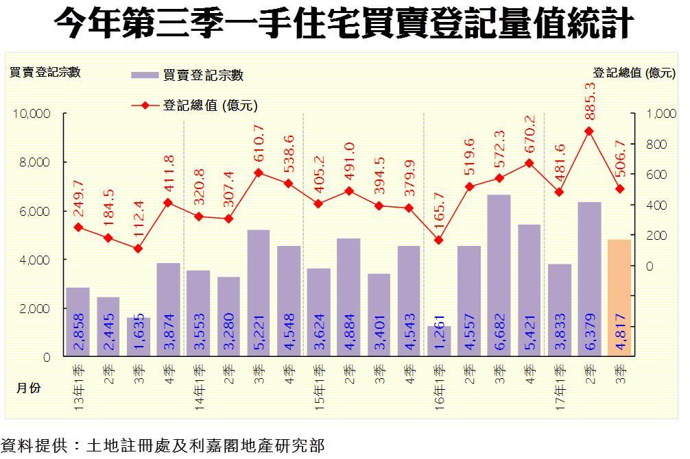 今年第三季一手住宅買賣登記量值統計(資料來源:土地註冊處及利嘉閣地產研究部)