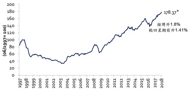美聯港島樓價指數(資料來源:土地註冊處及美聯物業房地產數據及研究中心)
