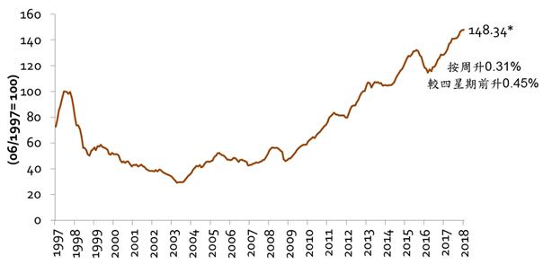 美聯新界樓價指數(資料來源:土地註冊處及美聯物業房地產數據及研究中心)